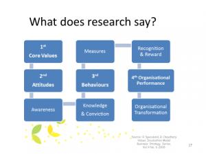 Values Research Diagram